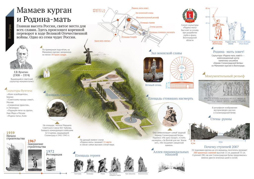 Мамаев курган Волгоград – карта